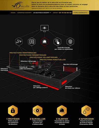 Création infographie visualisation de l'expertise client